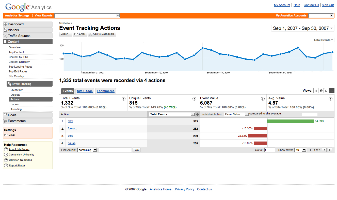 Events Tracking
