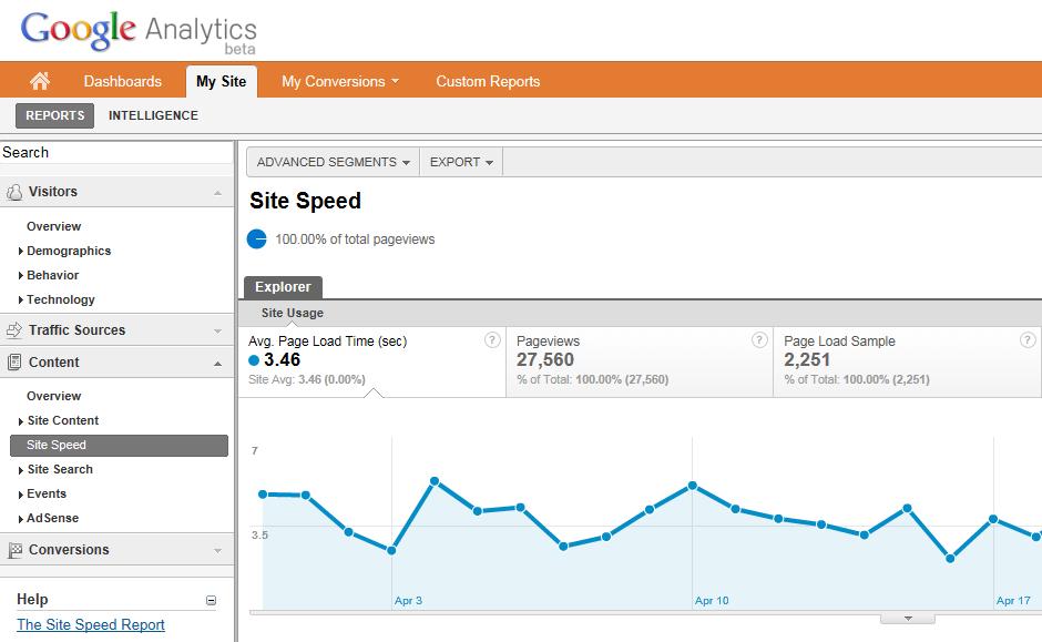 Enable Website Speed