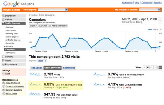 Track Campaign, Google Analytics Tricks
