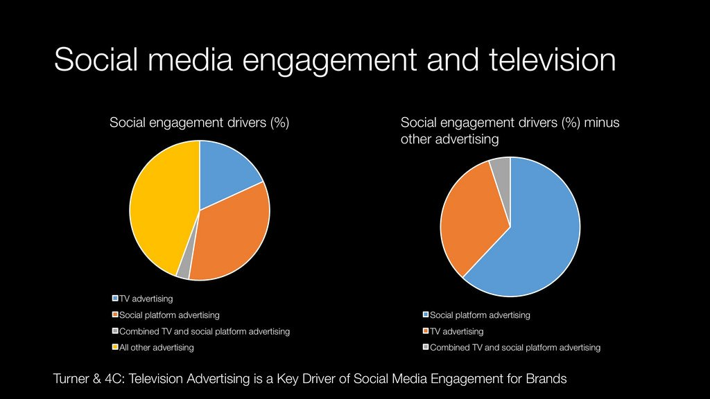 increasing brand awareness