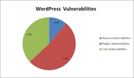 secure wordpress theme