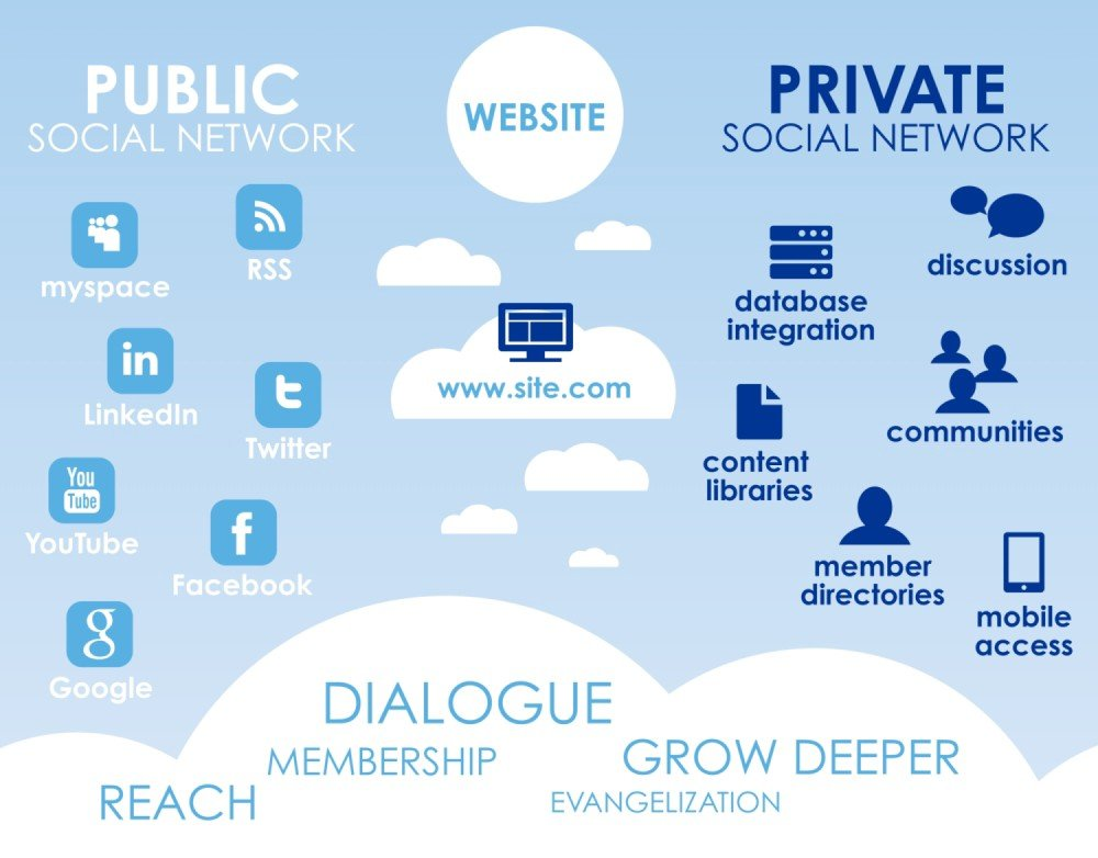 Private Social Network Website