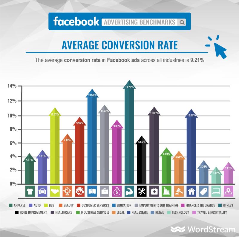 Improve affiliate sales To Raising Your Conversion Rates