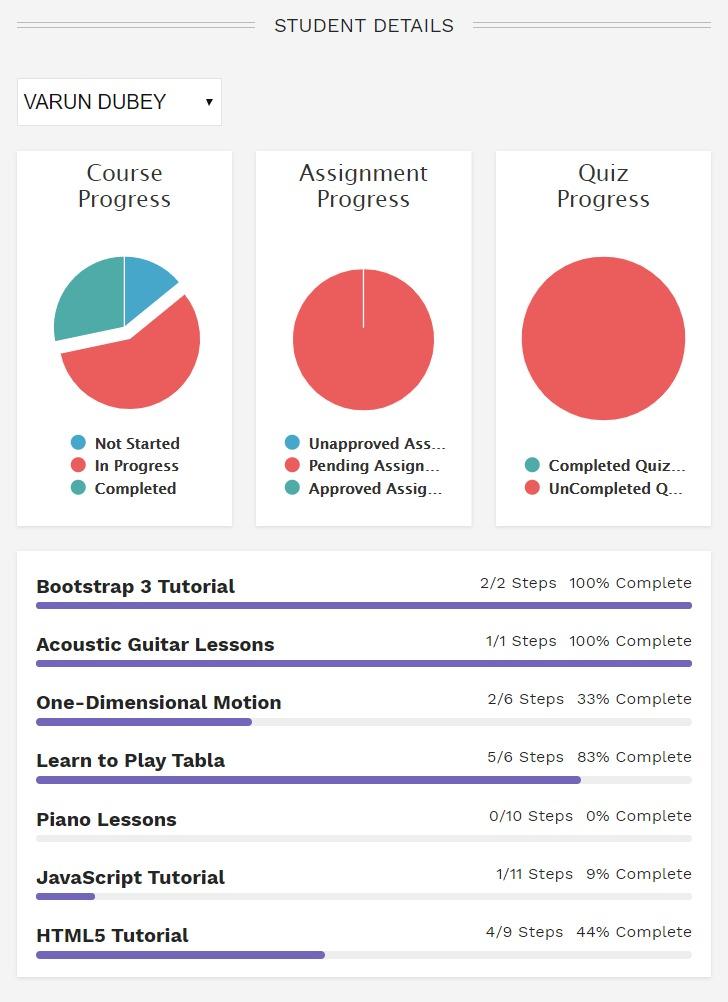 My Dashboard Student Details - Wbcom Designs