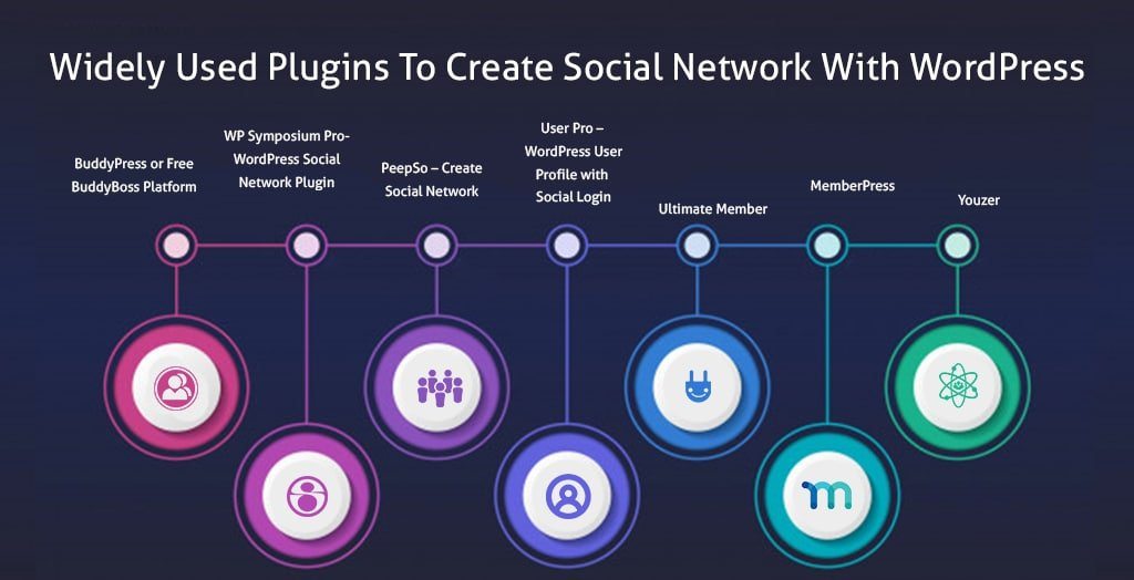 Create Social Network With WordPres